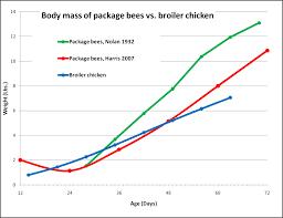 Sick Bees Part 17b Nosema The Smoldering Epidemic