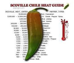 Trinidad Scorpion Scoville Chart Hot Food Ergo Love