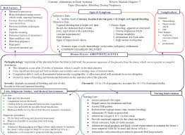 Nursing Care Plan For A Baby With Birth Asphyxia Concept Map On Abrupto Placent Nursing Care Plan Best