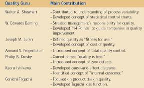 Which Quality Guru Was Heavily Involved With Quality Control Charts Engineering And Production Plans