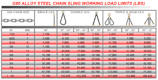 Steel Chain Strength Chart Chain Slings Mid America Rigging