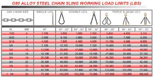 Chain Sling Chart Chain Slings Mid America Rigging