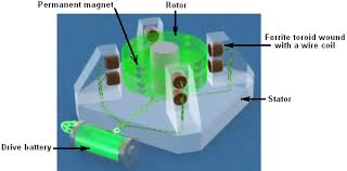 energy devices power from magnets in this implementation eight ferrite rings are mounted on the stator in four locations ninety degrees apart these are wound copper wire coils which