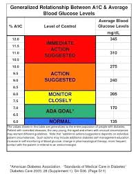 A1c Levels Chart Type 2 Diabetes Blood Sugar Levels Online Charts Collection
