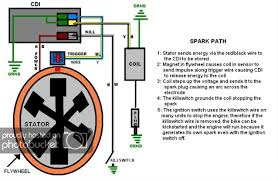 49 cc 5 wire diagram wiring diagram for cc scooter wiring diagram no spark cc stroke ccscoot com scooter forums here is the key to spark qmb wiring diagram qmb