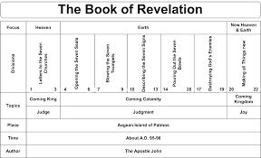 Book Of Revelation Chart Swartzentrover Com Book Chart Revelation