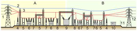 how is a pole mounted transformer wired physics forums the 800px electrical substation model %28side view%29 png