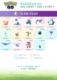 Pokemon Gos Easter Event Temporary Egg Chart Update Slashgear