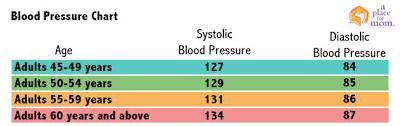 Normal Blood Pressure For Elderly Chart True To Life Low Blood Pressure Chart For Seniors Low Blood