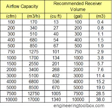 Pneumatic Cylinder Size Chart Compressed Air Receivers