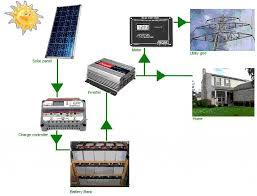 Home Solar Power System Design Best Solar Panel System For Home - Home solar power system design