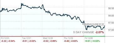 Dow Jones Quote Simple Dow Stock Quote Glamorous Dow Jones Quotes Historical Stock Quote