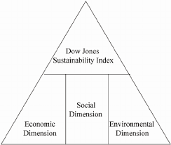 Nov 17, 2020 · launched in 1999, the djsi is one of the world's foremost sustainability indices, analyzing more than 7,300 companies representing approximately 95% of global market capitalization. The Design Concept Of Dow Jones Sustainability Index Djsi Download Scientific Diagram