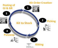 Sap Ewm Kitting A Critical Warehouse Operations Component