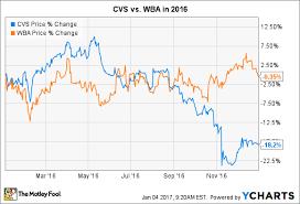 Cvs Stock Quote