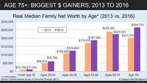 Net Worth By Age Chart Your Net Worth Might Be Determined By When You Were Born