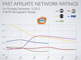 Pin On Tv Ratings