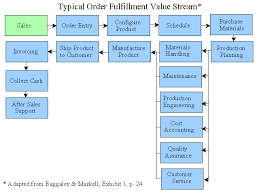 Order Fulfillment Process Flow Chart Perspicuous