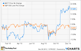 microsoft stock up 46 in 2 years is microsoft corporation stock overvalued the