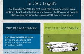 Medicines Schedule Why Did The Feds Declair Cbd To Be A Schedule 1 Drug
