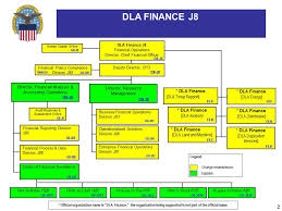 Business Organizational Chart Custom Finance Organization