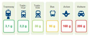 Mobilité douce : les solutions à notre portée - TransportShaker