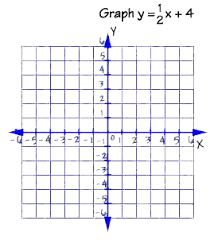 Graphing Equations And Inequalities Graphing Linear