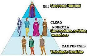 Resultado de imagem para POLITICOS CORRUPTOS DO BRASIL SENHORES DE ESCRAVOS MODERNOS