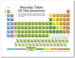 Printable Periodic Table Of Elements With Names Awesome Printable Periodic Table Of Elements With Names