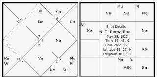 South Indian Natal Chart Chapter 20 Types Of Horoscope Charts Encyclopedia Of