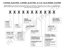 Forklift Certification Miami Fl Also Toyota Specs Or 36 Volt ...