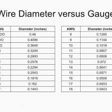65 Rigorous Gauge Amperage Chart