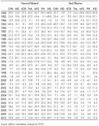 Exchange Rate Misalignments And International Imbalances A