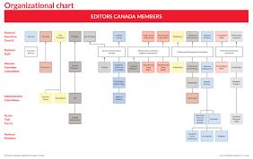Organizational Chart Editors Canada
