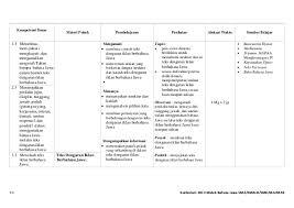 Purwakanthi adalah bahasa sastra yang tidak hanya terdapat dalam sastra jawa, namun juga dalam sastra secara bahasa, purwakanthi berasal dari gabungan dua kata, yakni purwa dan kanthi. Kurikulum 2013 Bahasa Jawa Sma Smk Ma Sekolahsdmi Blogspot Com