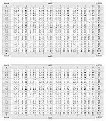 Mil Dot Chart Pdf Image Result For Mil Dot Shooting Log Book Pdf Guns Guns
