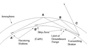 amateur radio antenna projects