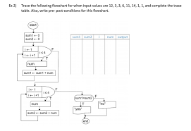Trace Table For Flow Chart Solved Ex 2 Trace The Following Flowchart For When Input