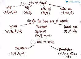 Punjabi Language Punjabi Language Swar In Punjabi Punjabi Punjabi Language