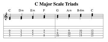 Music Theory For Guitarists Harmonizing The Major Scale