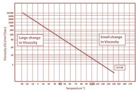 Fuel Viscosity Chart Oil Viscosity Explained