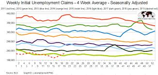 Steven Hansen Blog May 2019 Initial Unemployment Claims