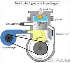 supercharged two stroke engine by dhruv panchal two stroke engines supercharger