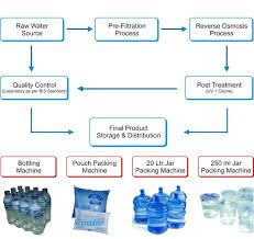 Ro Water Process Flow Chart Isi Bottling Plant Mineral Water Plant Etp Plant