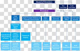 Safran Organization Chart Organizational Chart Transparent Background Png Cliparts