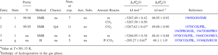 Enthalpy Chart For Compounds Standard Enthalpies Of Combustion And Formation Of Benzene