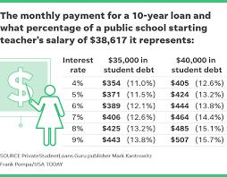 Teachers Fund Loan Chart Teachers Face Financial Challenges With Student Loan Debt