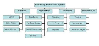 accounting information system assignment point accounting information systems flow chart