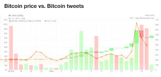 How I Predict Bitcoins Price By Tracking Twitter Mentions