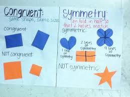 Google Charts Vs Congruent And Symmetry Math Anchor Charts Math Lesson